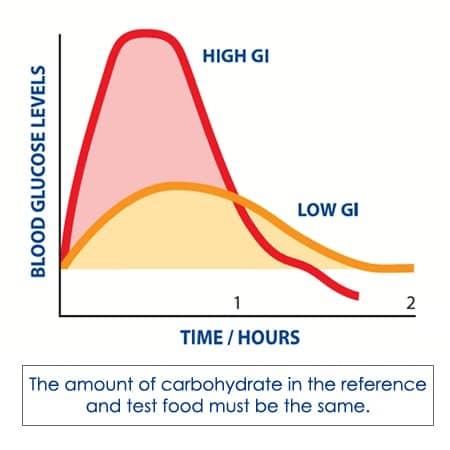 overnight-oats GI graph